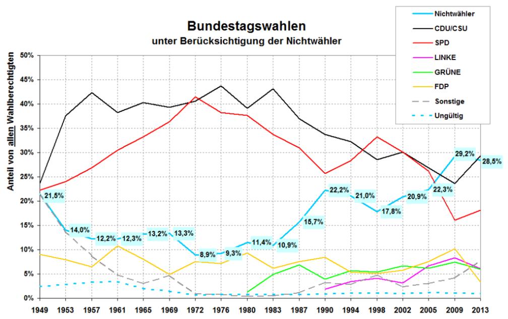 Nichtwähler_bei_Bundestagswahlen_seit_1949